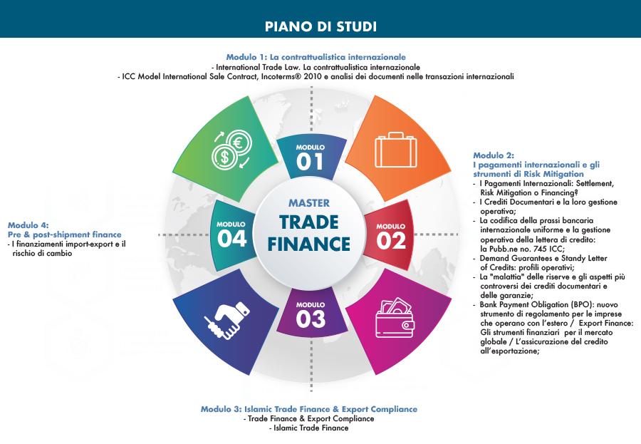 piano_di_studi_master_trade_fiance.jpg