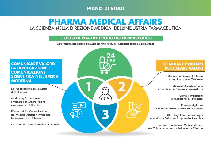 Master Medical Affairs