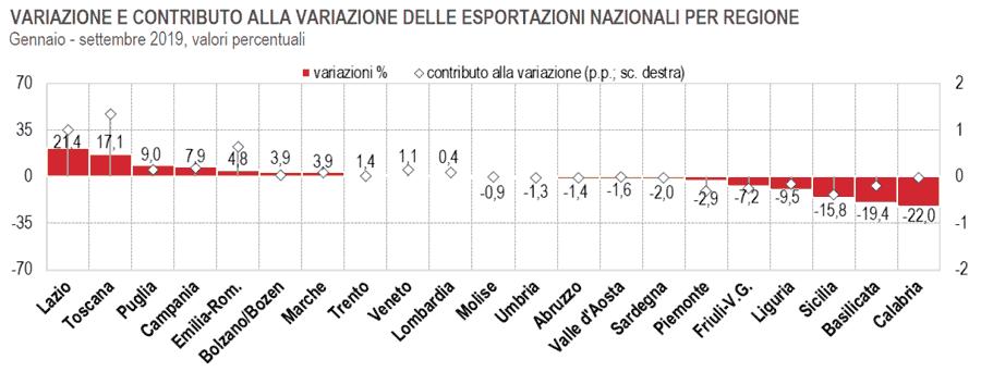 Le Esportazioni delle Regioni Italiane