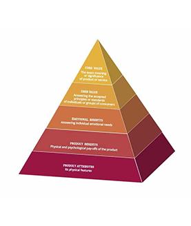 Piramide Keller