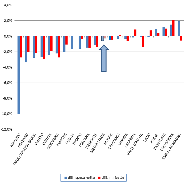 Andamento spesa netta e numero ricette primo semestre 2019/2018