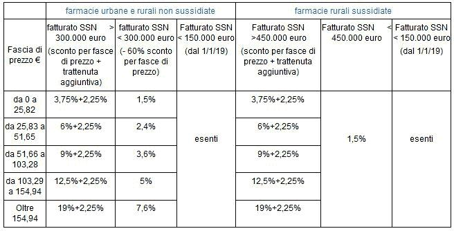 Spesa Farmaceutica: tabella 1
