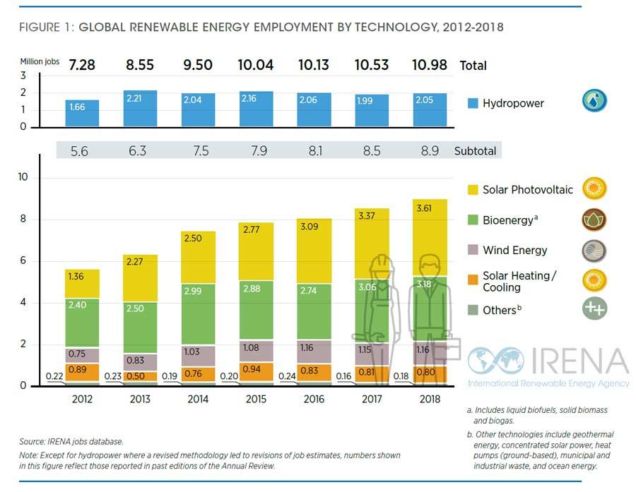 11 milioni di persone impiegate nel settore delle energie rinnovabili