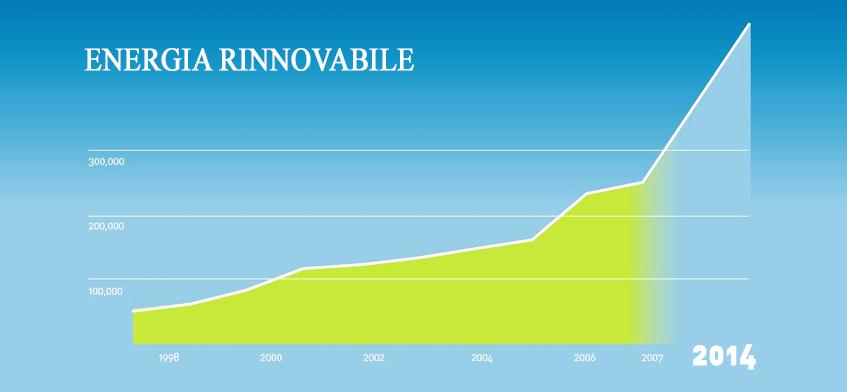 Rinnovabili: nel 2014 boom di investimenti globali