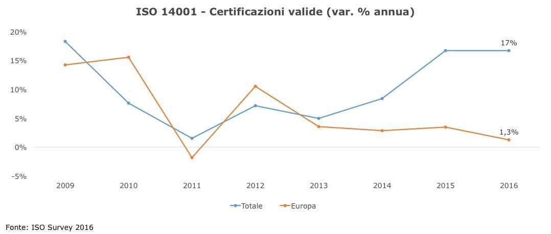 Grafico ISO 14001