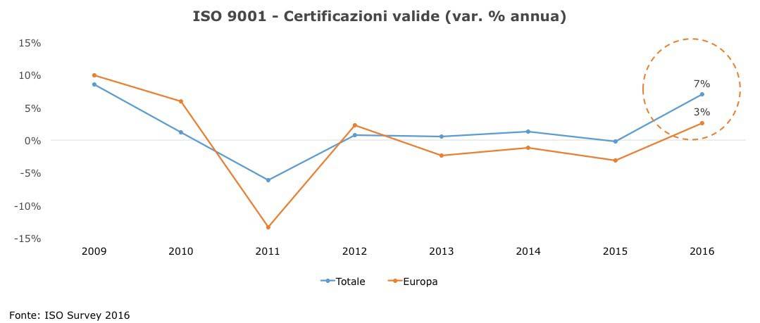 Grafico ISO 9001