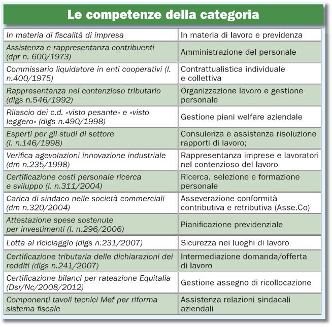 Consulenti del lavoro: competenze