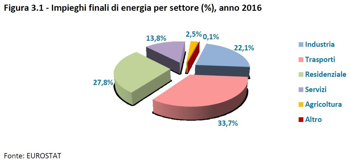 Grafico consumo energetico italia per settore