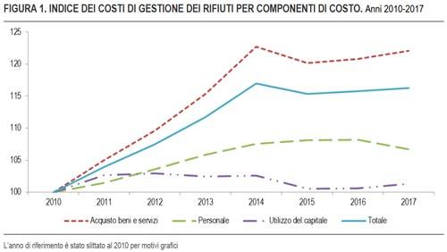 costi di gestione dei rifiuti