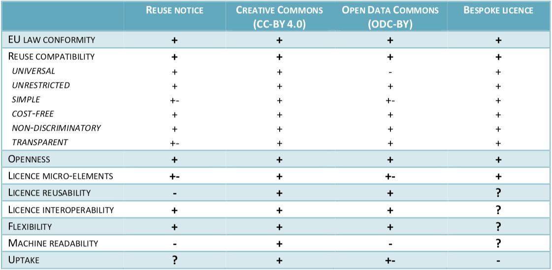 La Commissione europea adotta Creative Commons per condividere le informazioni