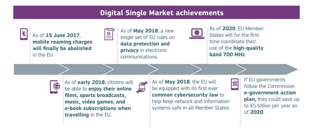 Risultati del mercato unico digitale