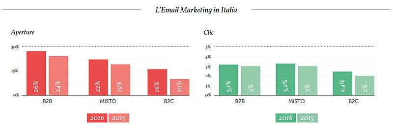 Email Marketing: MailUp presenta l'Osservatorio Statistico 2017 Grafico 1
