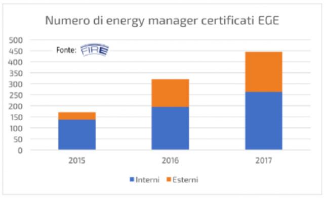 Energy manager: crescita, ruolo, formazione