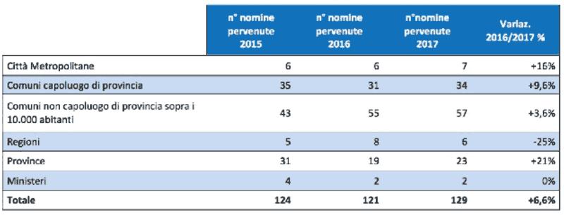 Nomine degli energy manager nella P.A. in ministeri, regioni ed enti locali (fonte: FIRE).