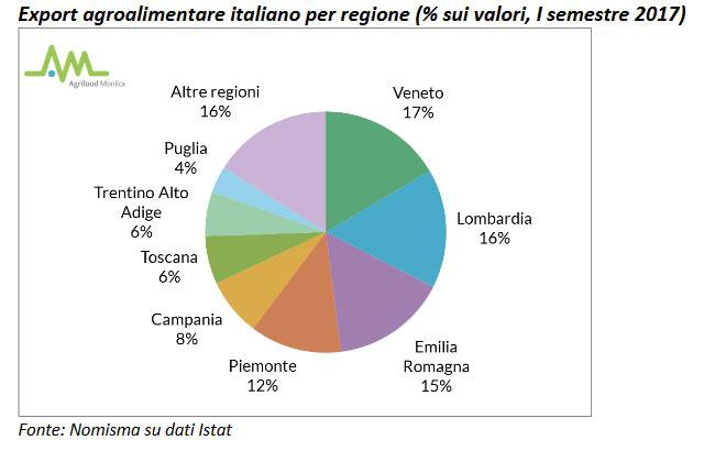 export agroalimentare italiano per regione