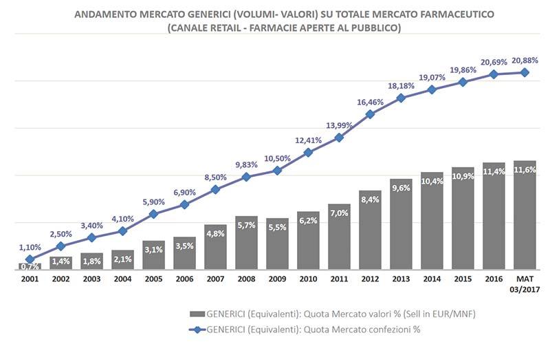 Grafico consumo farmaci generici