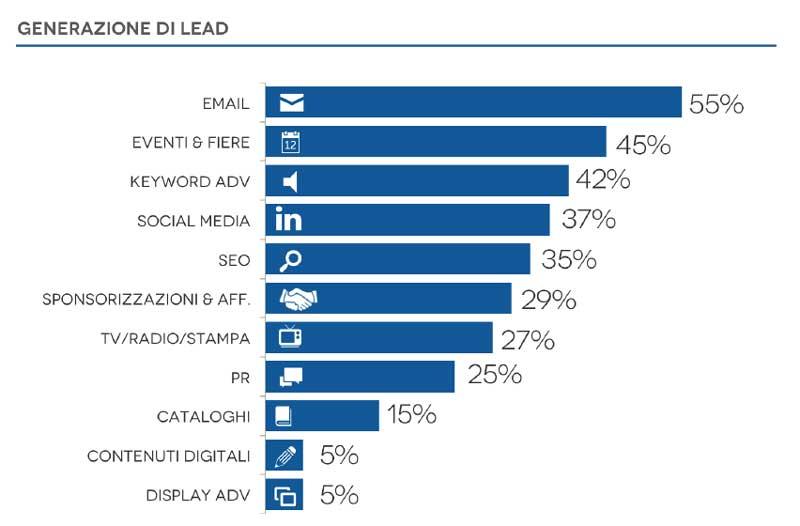 Generazione Lead Digital Marketing Casaleggio Associati