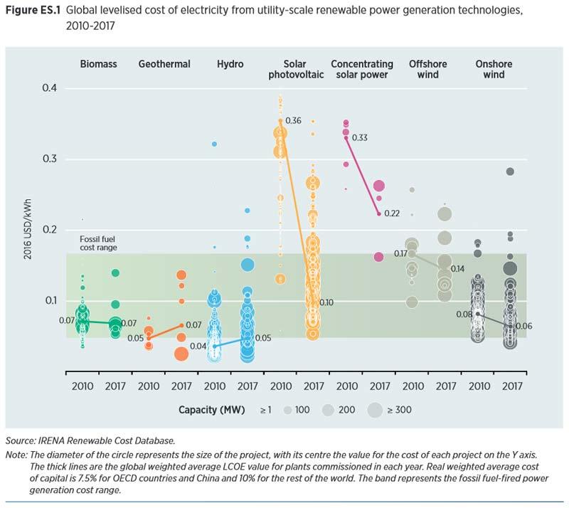 Grafico costo energia rinnovabile dal 2010 al 2017