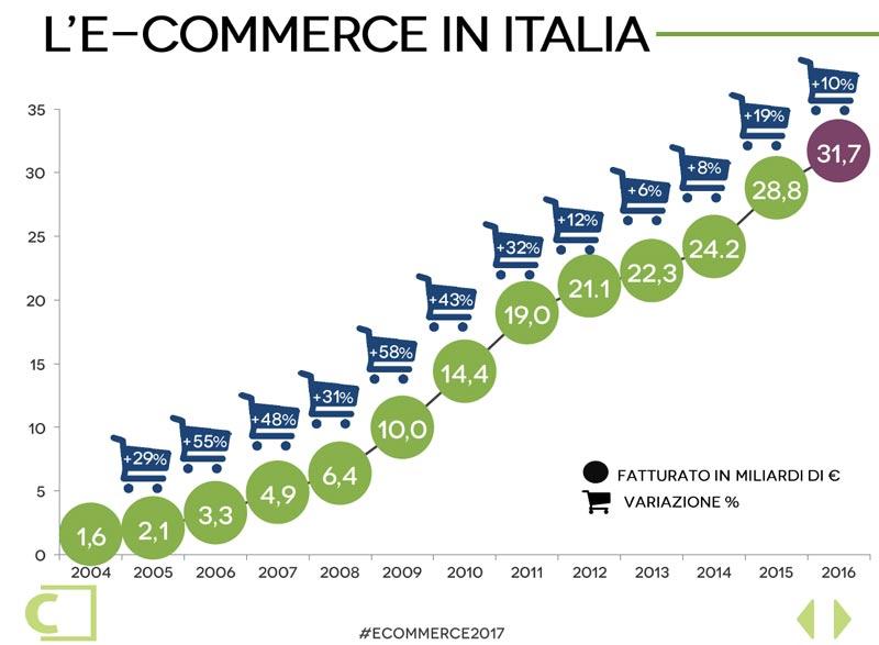 Grafico eCommerce 2017 Casaleggio Associati