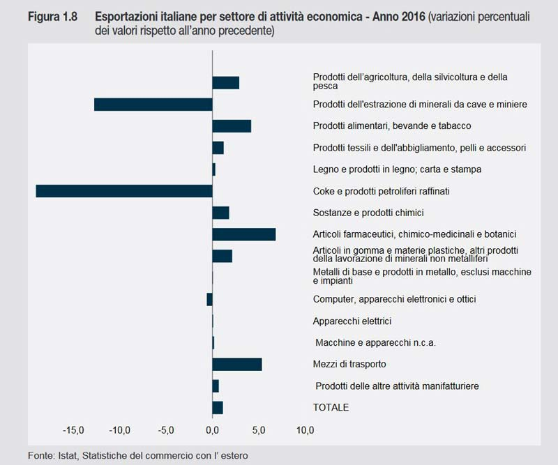 Grafico Istat Export 2016 Settore Farmaceutico