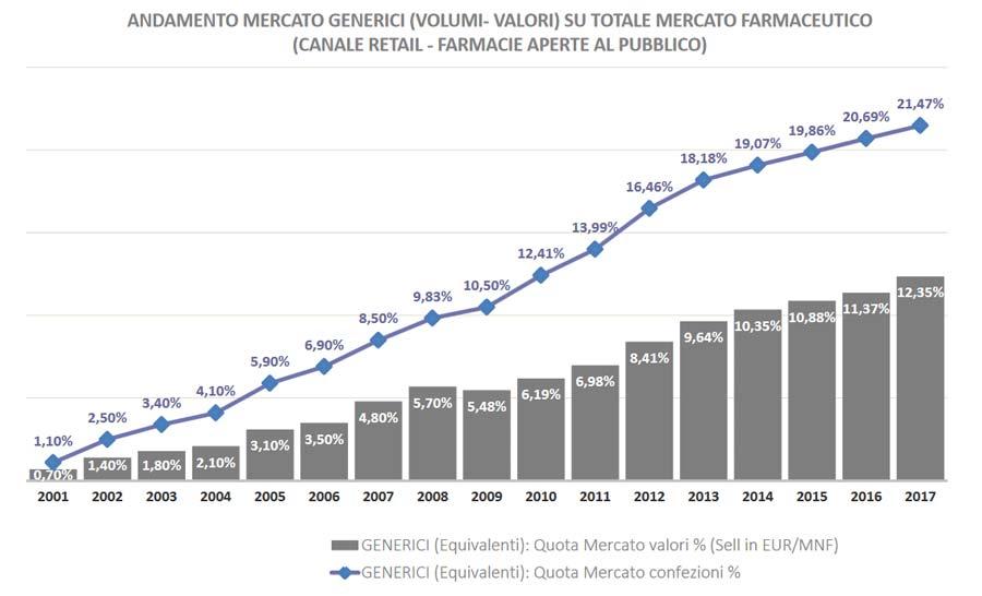 Mercato farmaci equivalenti 2017