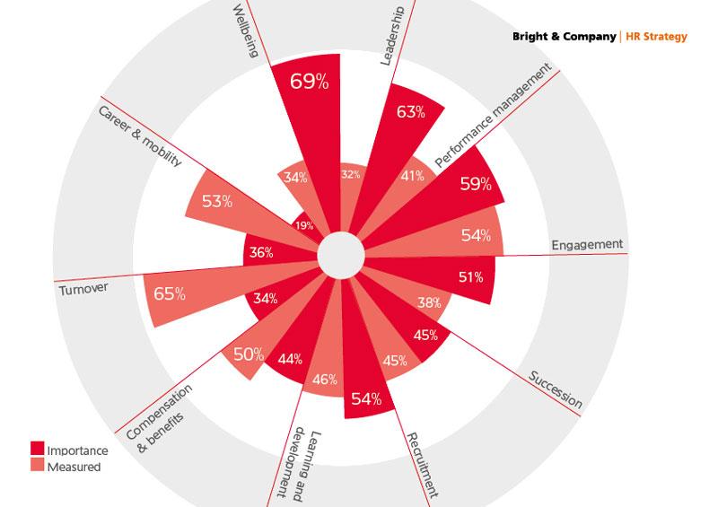 Metriche per valutare le risorse umane