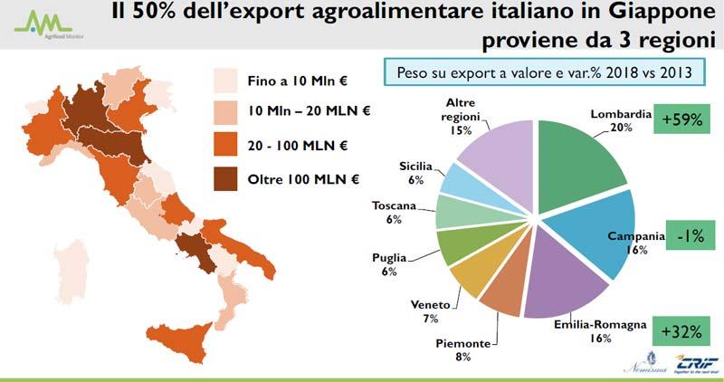 grafico agroalimentare italiano in giappone
