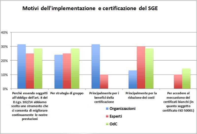 Certificazione Energetica ISO 50001, un'indagine fa il punto - grafico FIRE