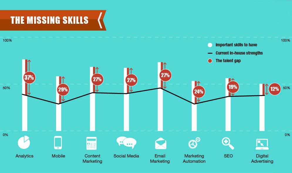 Industria 4.0 Digital Marketing competenze mancanti