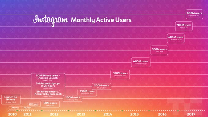 Instagram monthly users 2018