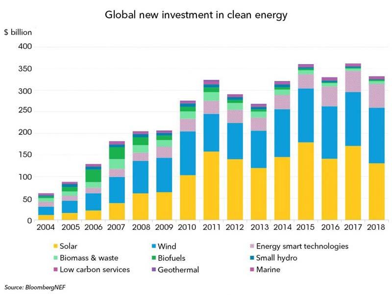 investimenti mondiali in energia pulita 2018