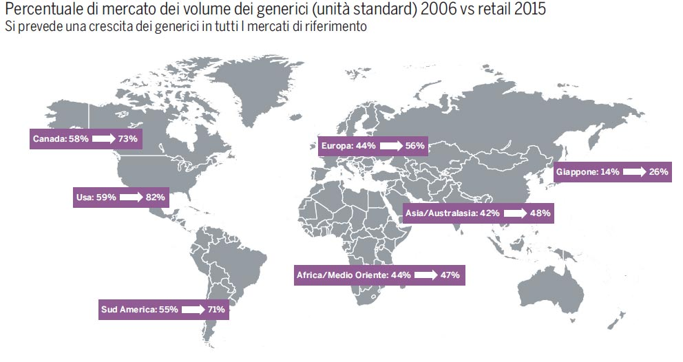 mercato globale farmaci generici