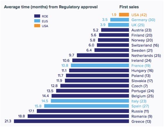 nota aifa farmaci in Italia tempi medi approvazione
