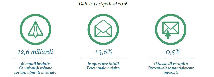 mail marketing osservatorio statistico 2018