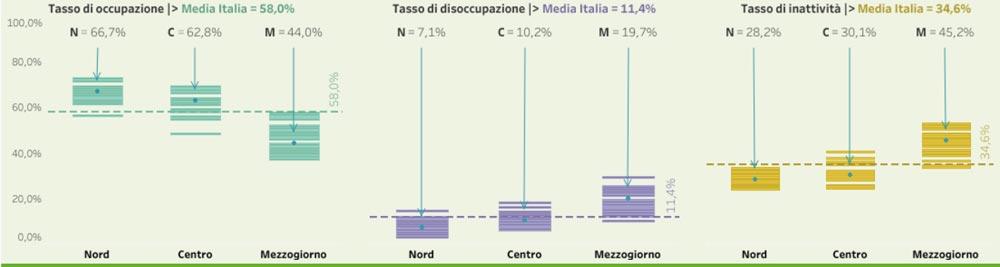 Le dinamiche del mercato del lavoro nelle province italiane