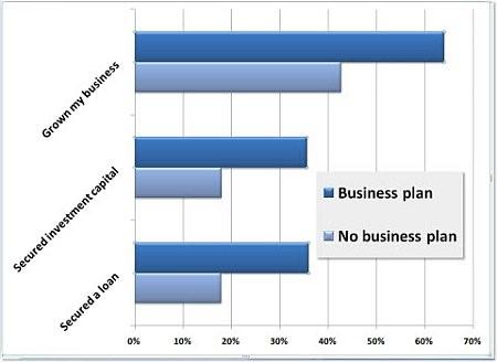 L'importanza della Pianificazione del Business