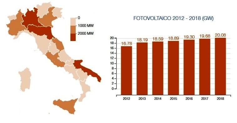 Potenza e numerosità degli impianti fotovoltaici in Italia