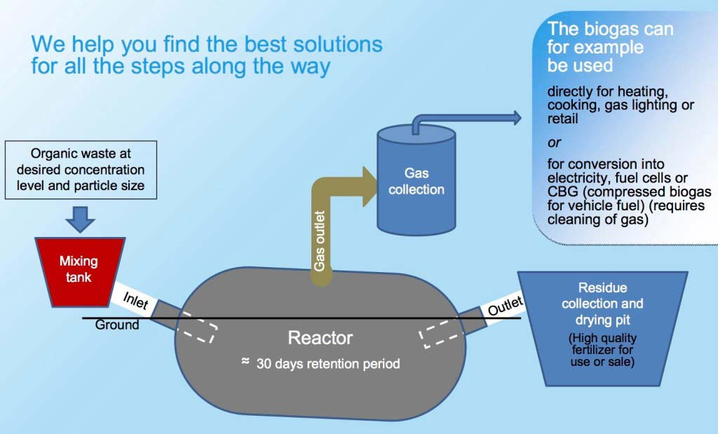 Principio biogass reattore tessile