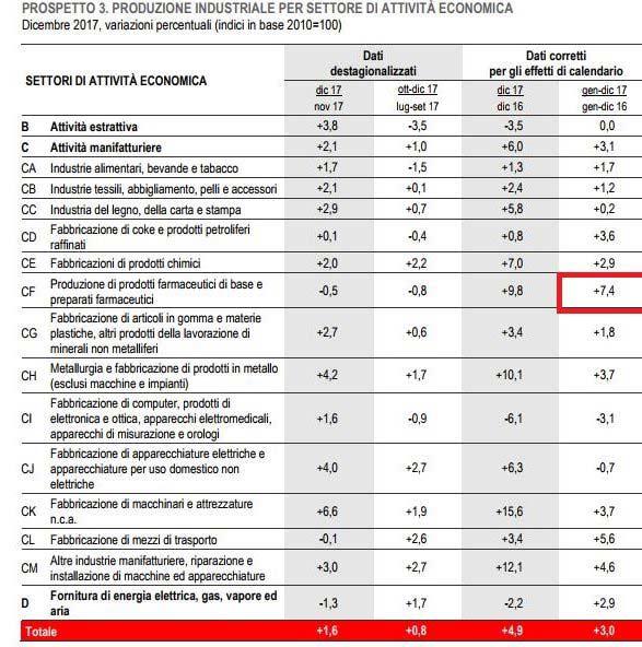 Produzione industriale: +7,4% per la farmaceutica nel 2017