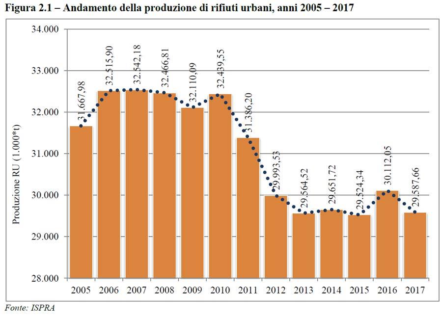 Produzione rifiuti urbani 2005-2017