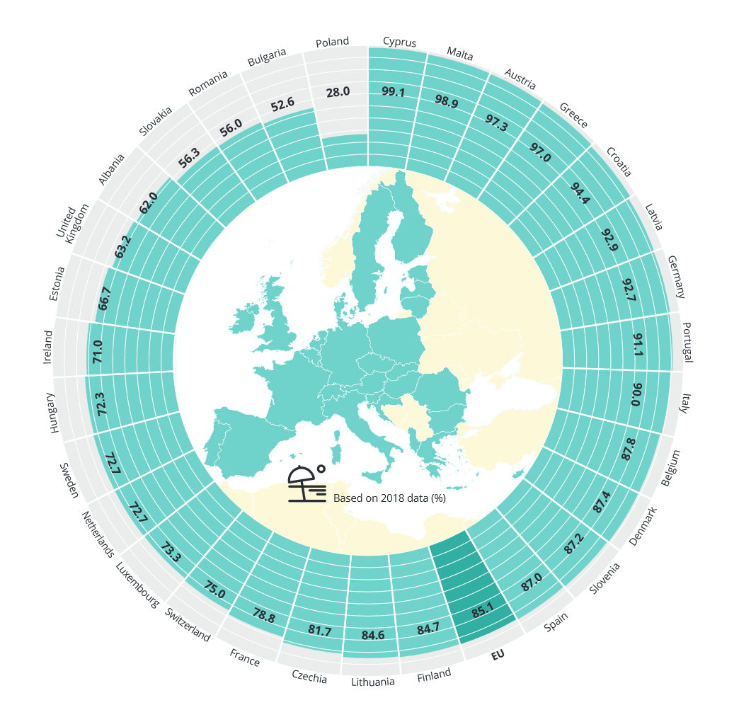 Proportion of bathing water sites with excellent water quality in European countries