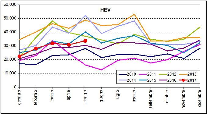Radiazione solare cumulata annua Italia 2016/2017