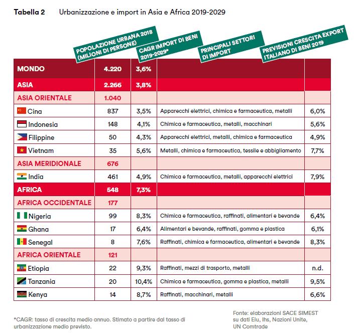 Rapporto Export 2019