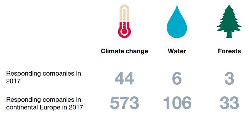 Riduzione emissioni: report CDP 2017 su impatto ambientale in Italia