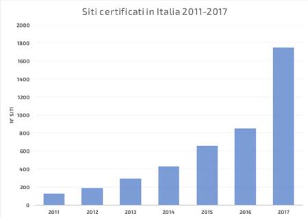 SGE siti certificati in Italia 2017