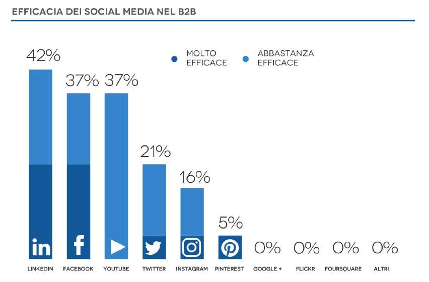 Social Media Digital Marketing Casaleggio Associati
