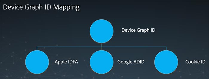 Marketing Cross Device Graph