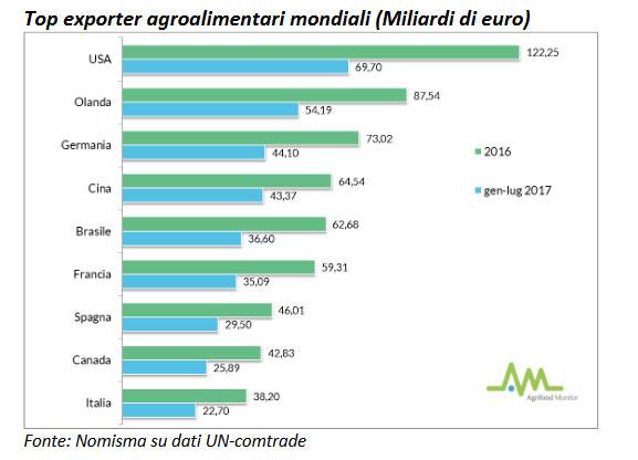 top exporter agroalimentari mondiali