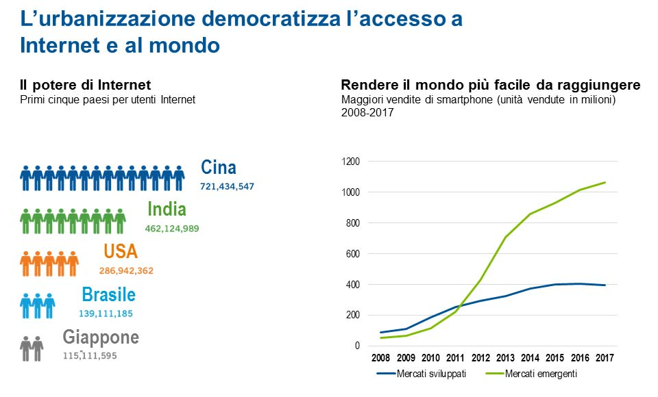 Urbanizzazione democratizza accesso ad internet