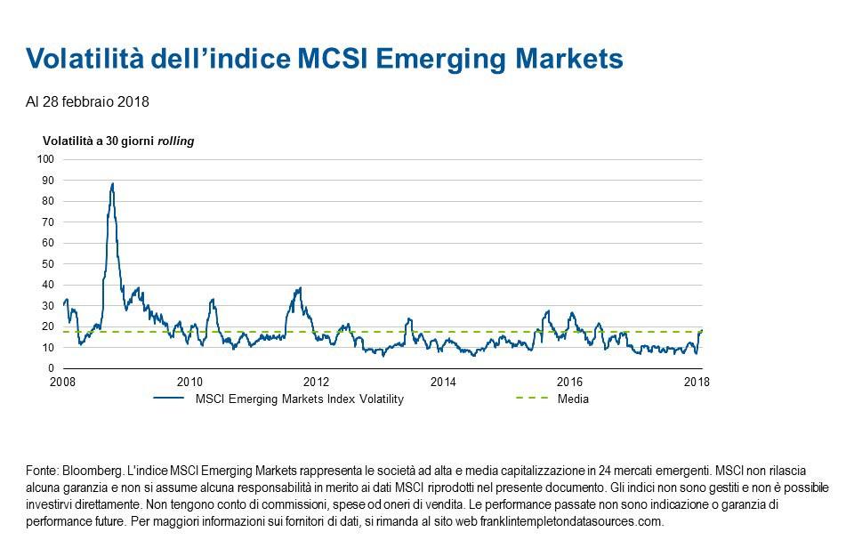 Analisi dei mercati emergenti per febbraio 2018